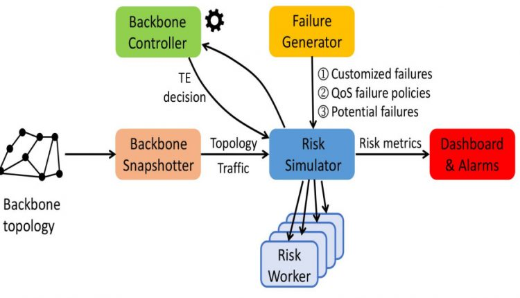 Backbone Management at Facebook – Facebook Engineering